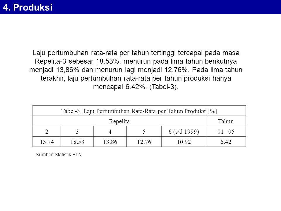 Tabel-3. Laju Pertumbuhan Rata-Rata per Tahun Produksi [%]